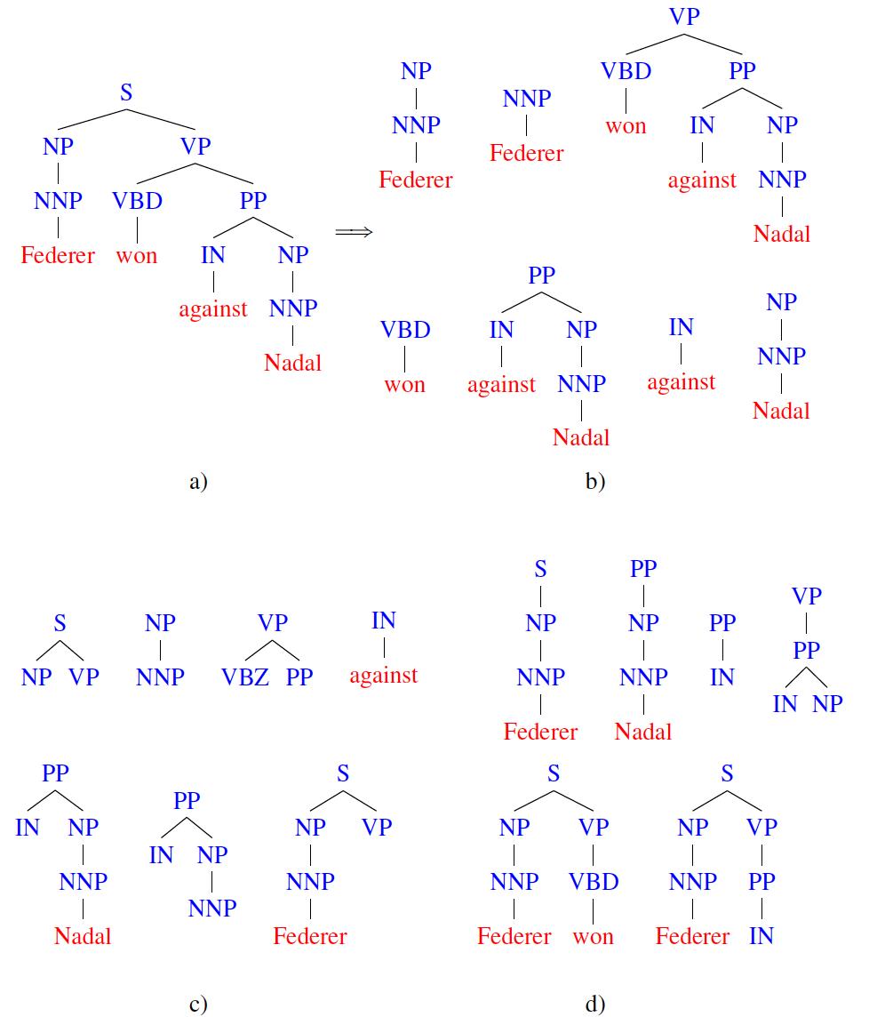 Kernels on Trees – KeLP